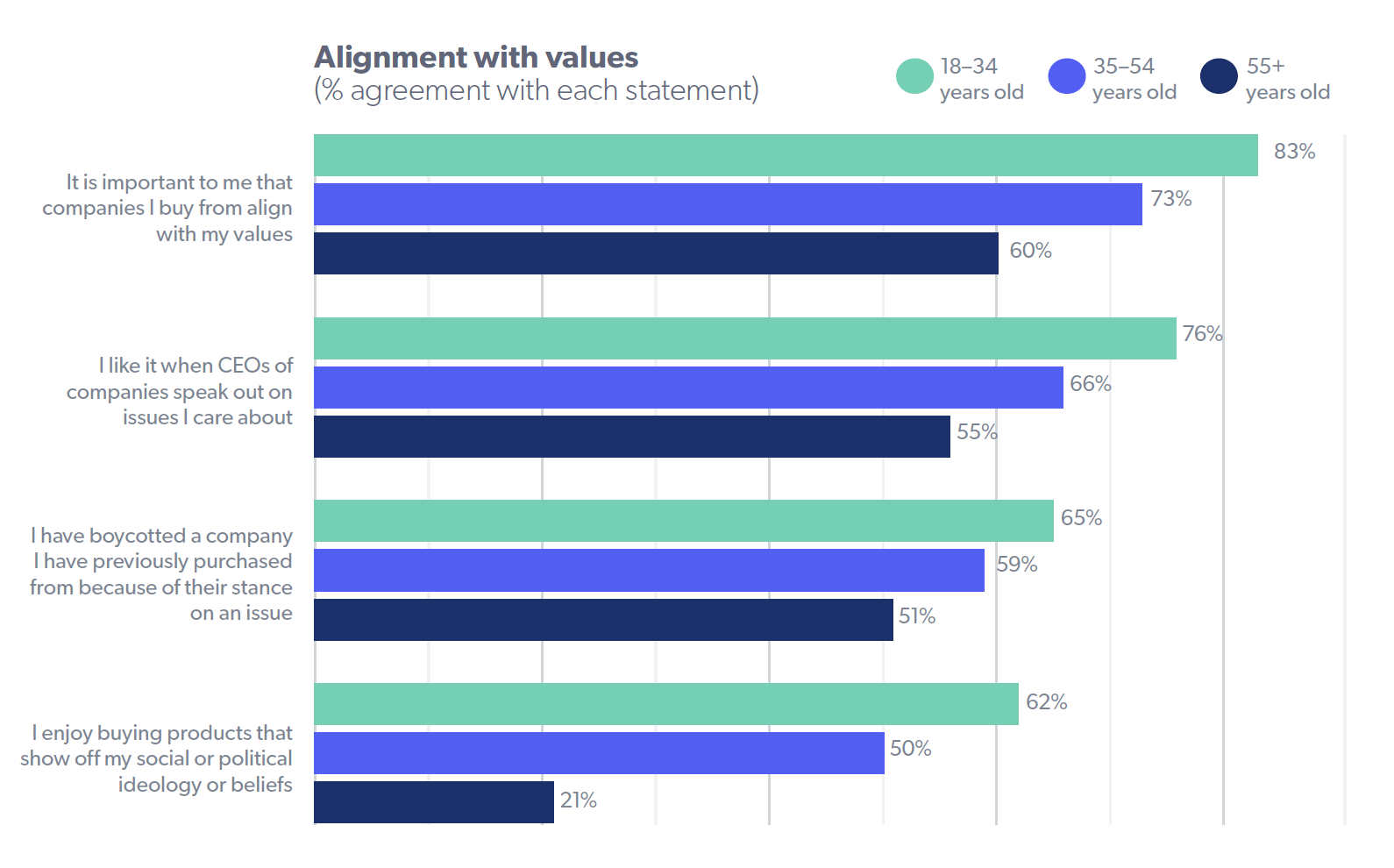 Alignment with values (% agreement with each statement)