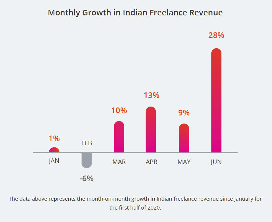 Monthly Growth in Indian Freelance Revenue. The data above represents the month-on-month growth in Indian freelance revenue since January for the first half of 2020.