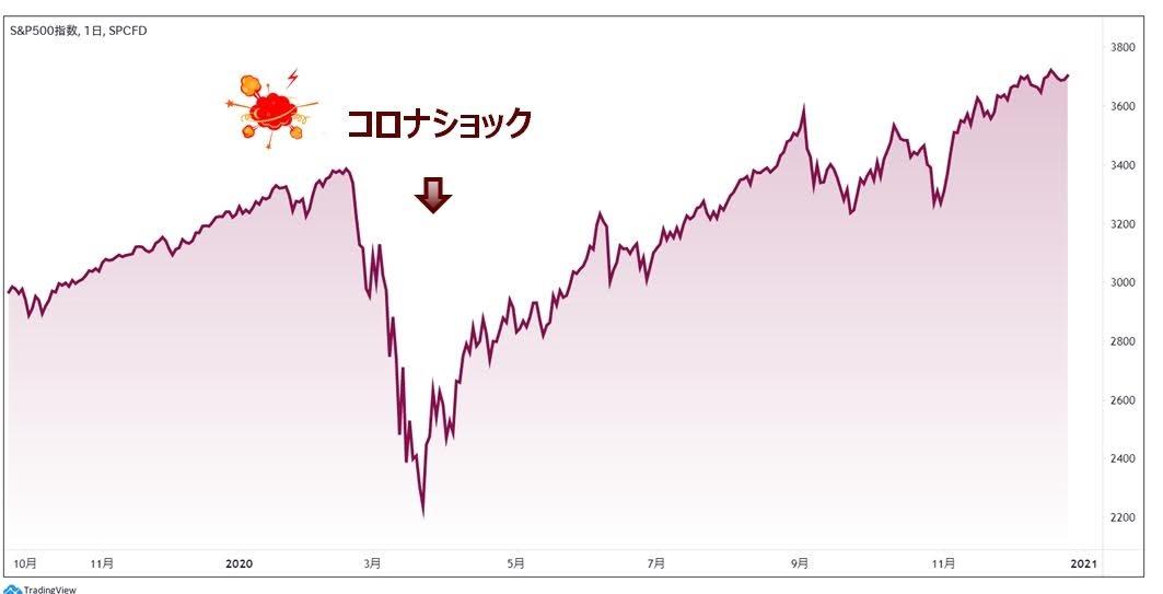 コロナショック前後のS&P500のチャート
