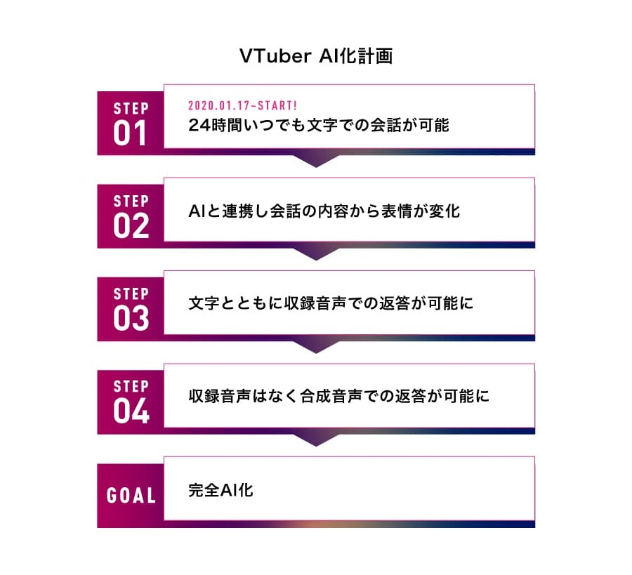アイデアクラウド VTuber「アイデアクラウドちゃん (仮)」AI化計画を始動