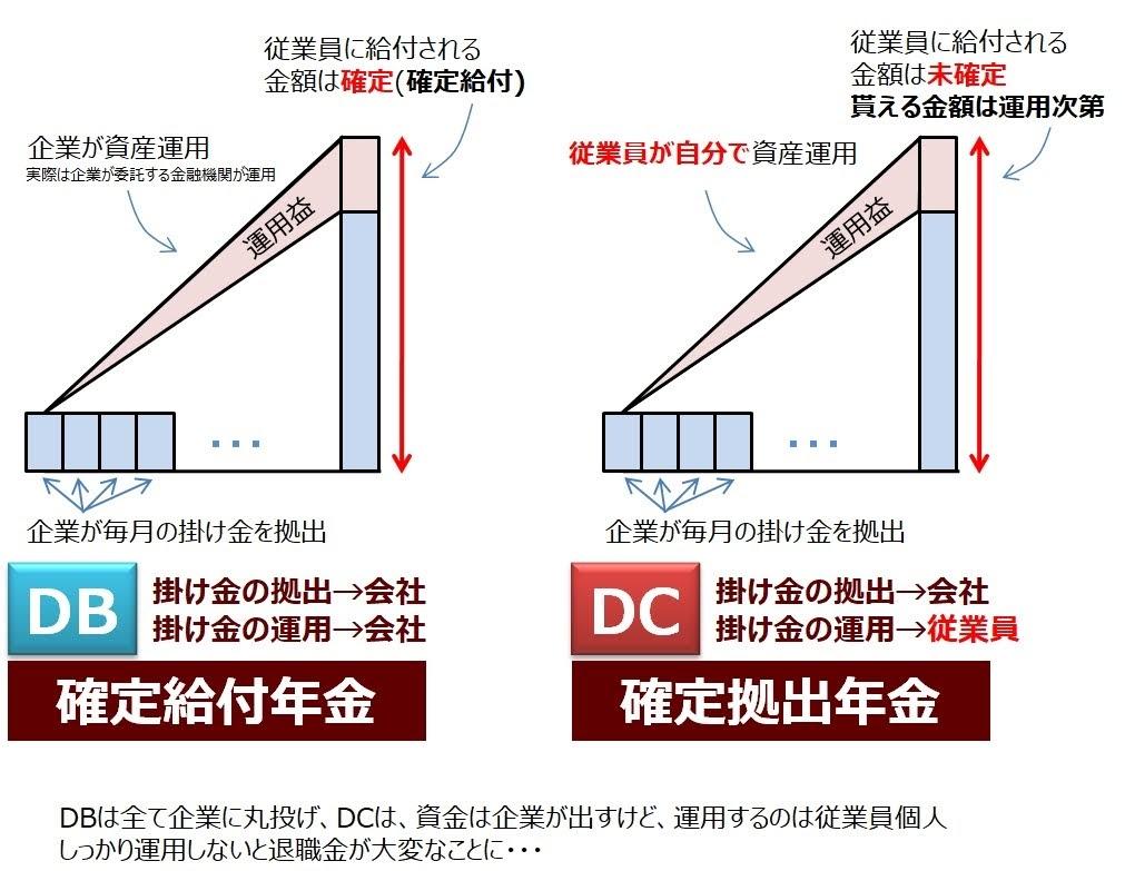 DBとDCの違い説明図