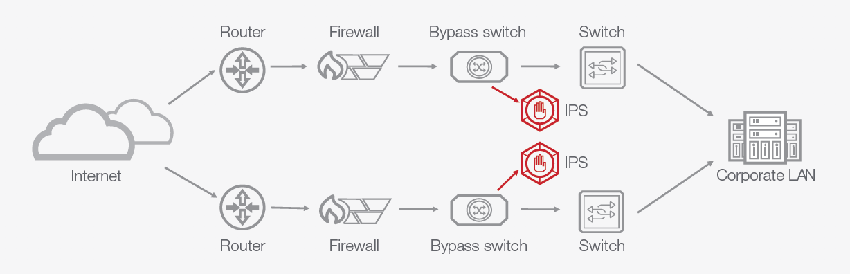 Save Time and Money When Deploying ASA Firewall Migrations