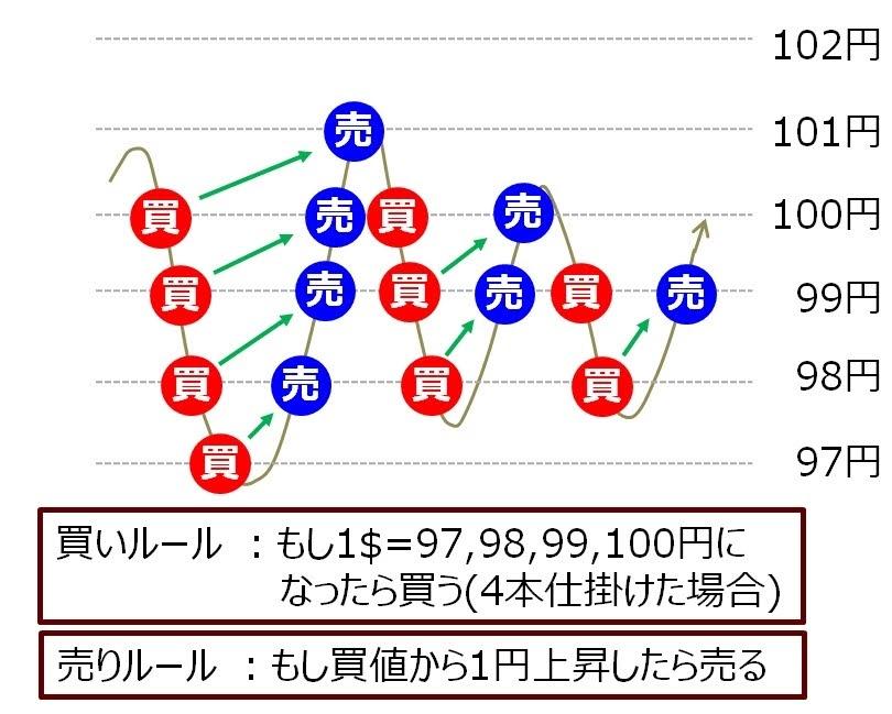 IFO(IFD-OCO)注文の説明図