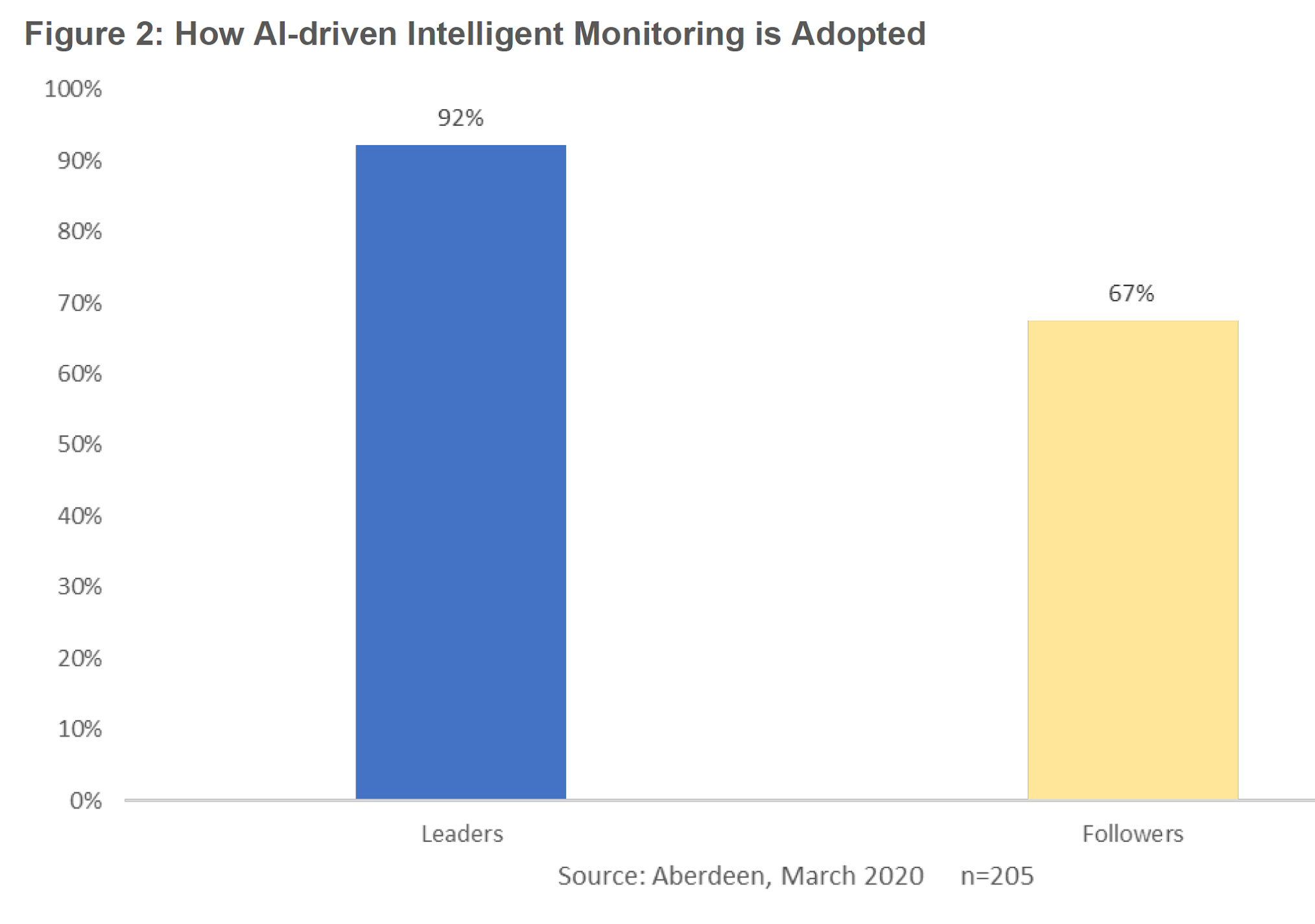 Figure 2: How AI-driven Intelligent Monitoring is Adopted
