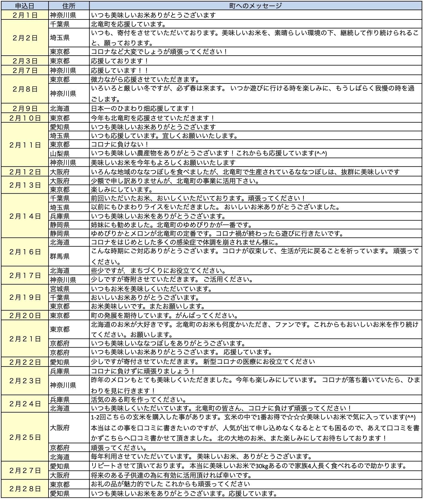 北竜町ふるさと納税・応援メッセージ(2021年2月分)1ページ
