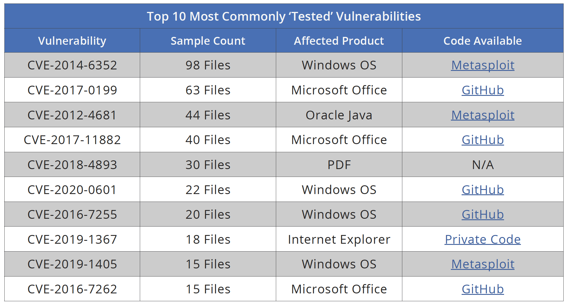 Top 10 Most Commonly Tested Vulnerabilities
