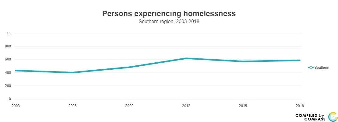 <a href = 'https://www.mncompass.org/chart/k179/homelessness#5-3511-g' target='_blank' >Homelessness</a>