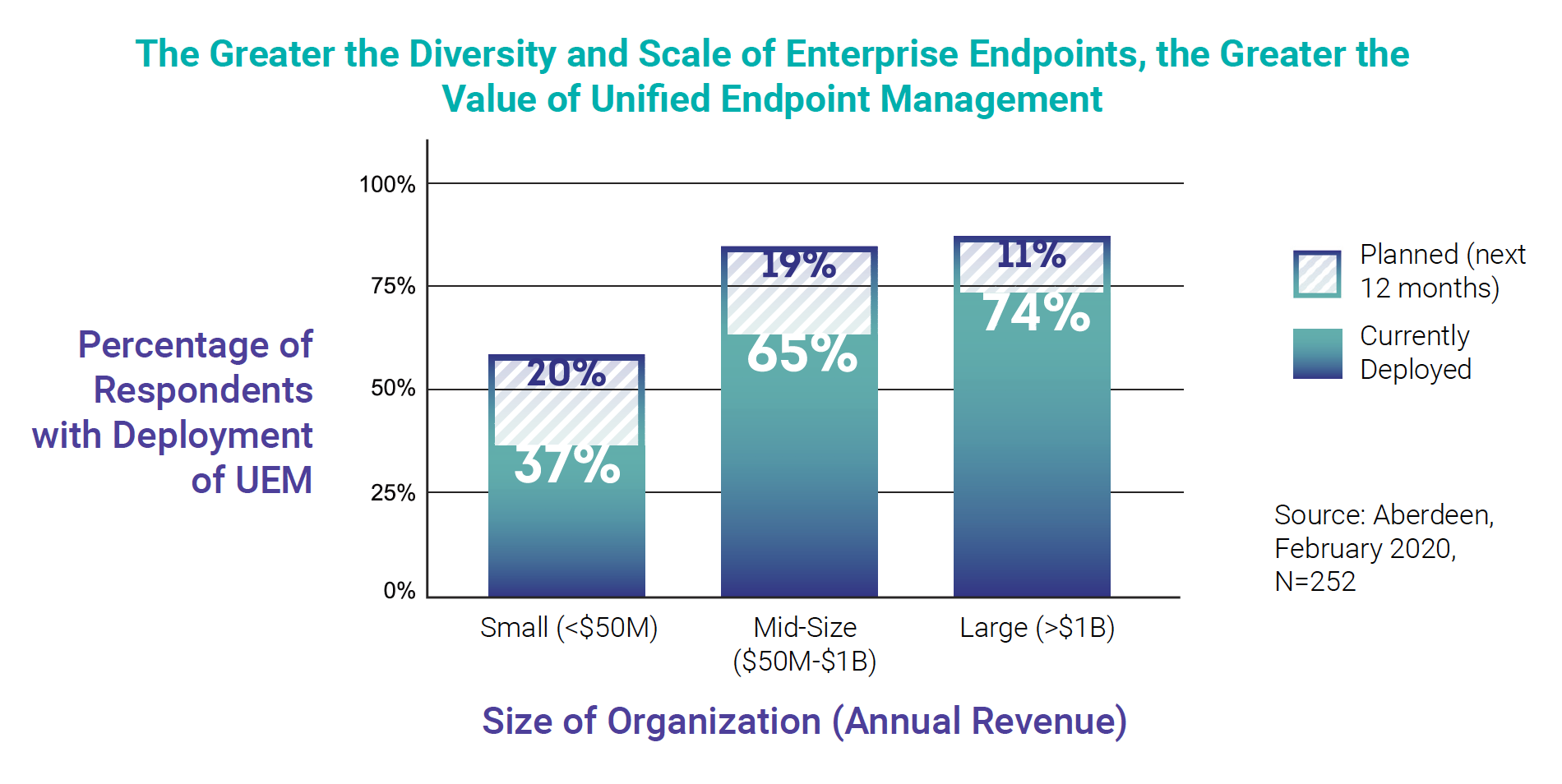 The Greater the Diversity and Scale of Enterprise Endpoints, the Greater the Value of Unified Endpoint Management