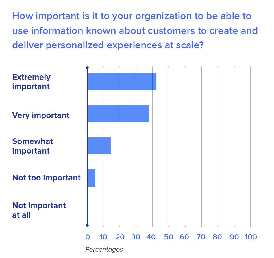 How important is it to your organization to be able to use information known about customers to create and deliver personalized experiences at scale?