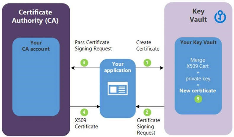 This method allows working with other CAs than Key Vault's partnered providers, meaning your organization can work with a CA of its choice.