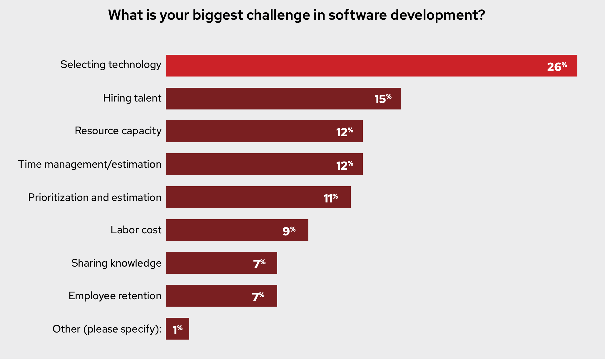 What is your biggest challenge in software development? Figure 7: Biggest challenge in software development