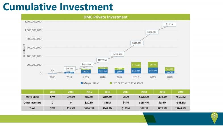 <a href = 'https://drive.google.com/file/d/1zuNqTTrDfVbJYmsv0pZe_pGIh-EMLugk/view' target='_blank' >DMC Private Investment (P 7)</a>