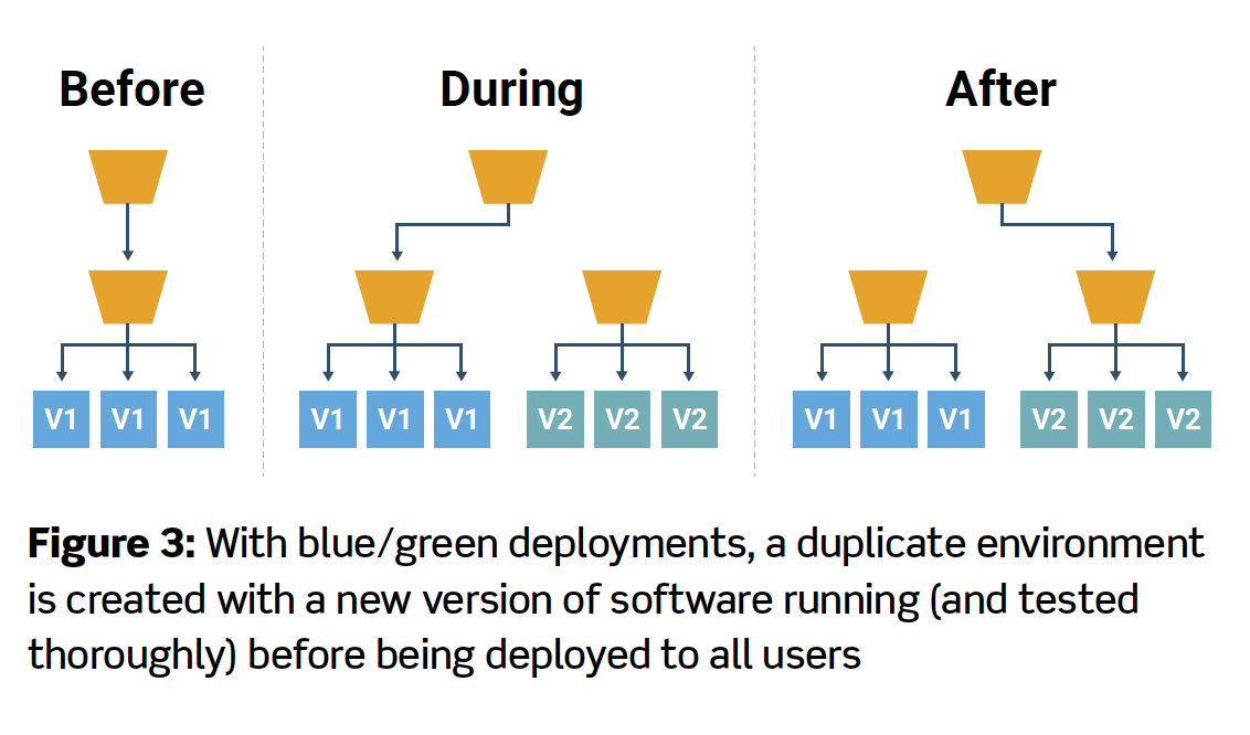 Figure 3: With blue/green deployments, a duplicate environment is created with a new version of software running (and tested thoroughly) before being deployed to all users
