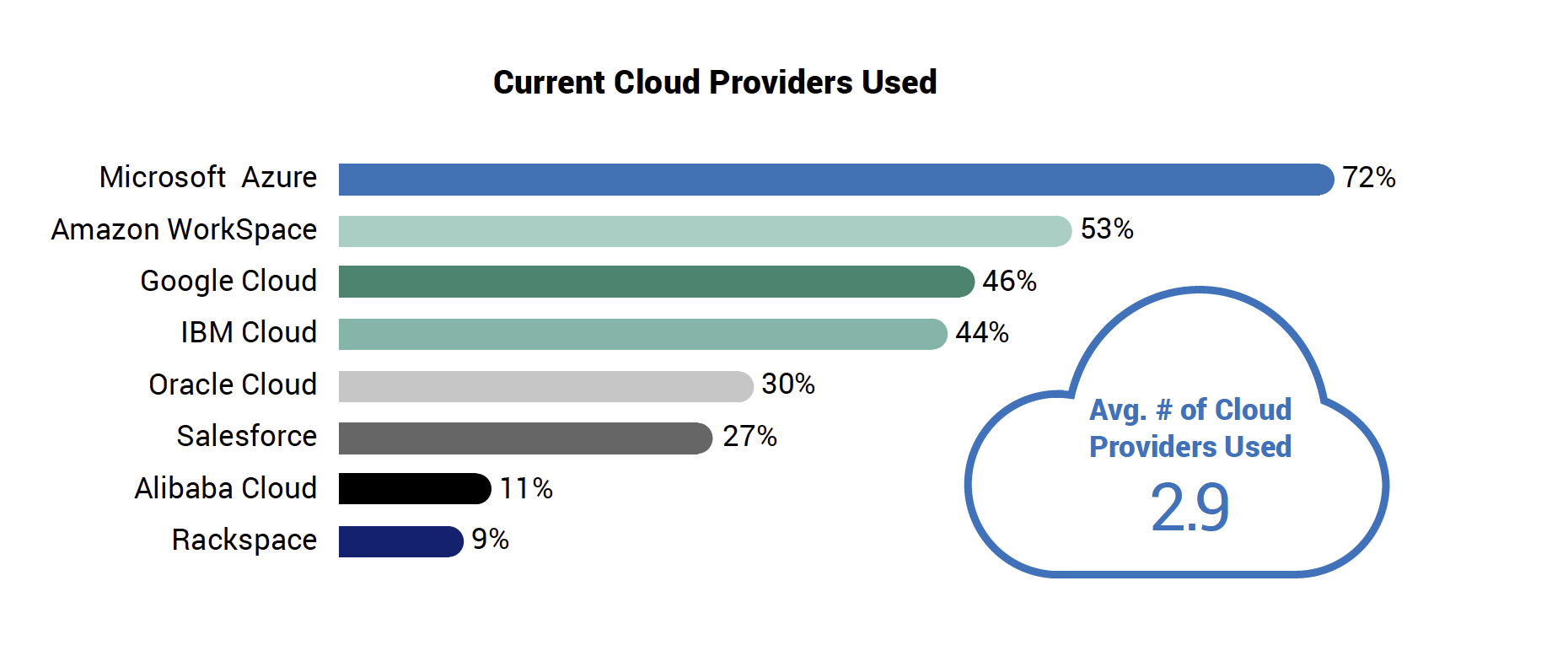 Current Cloud Providers Used