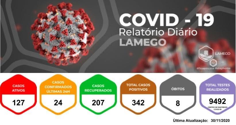 Mais vinte e quatro casos positivos de Covid-19 no Município de Lamego