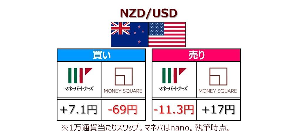 マネスクとマネパのNZD/USDのスワップポイント比較