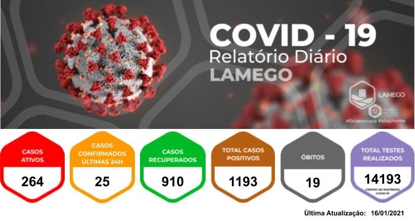 Mais vinte e cinco casos positivos de Covid-19 no Município de Lamego