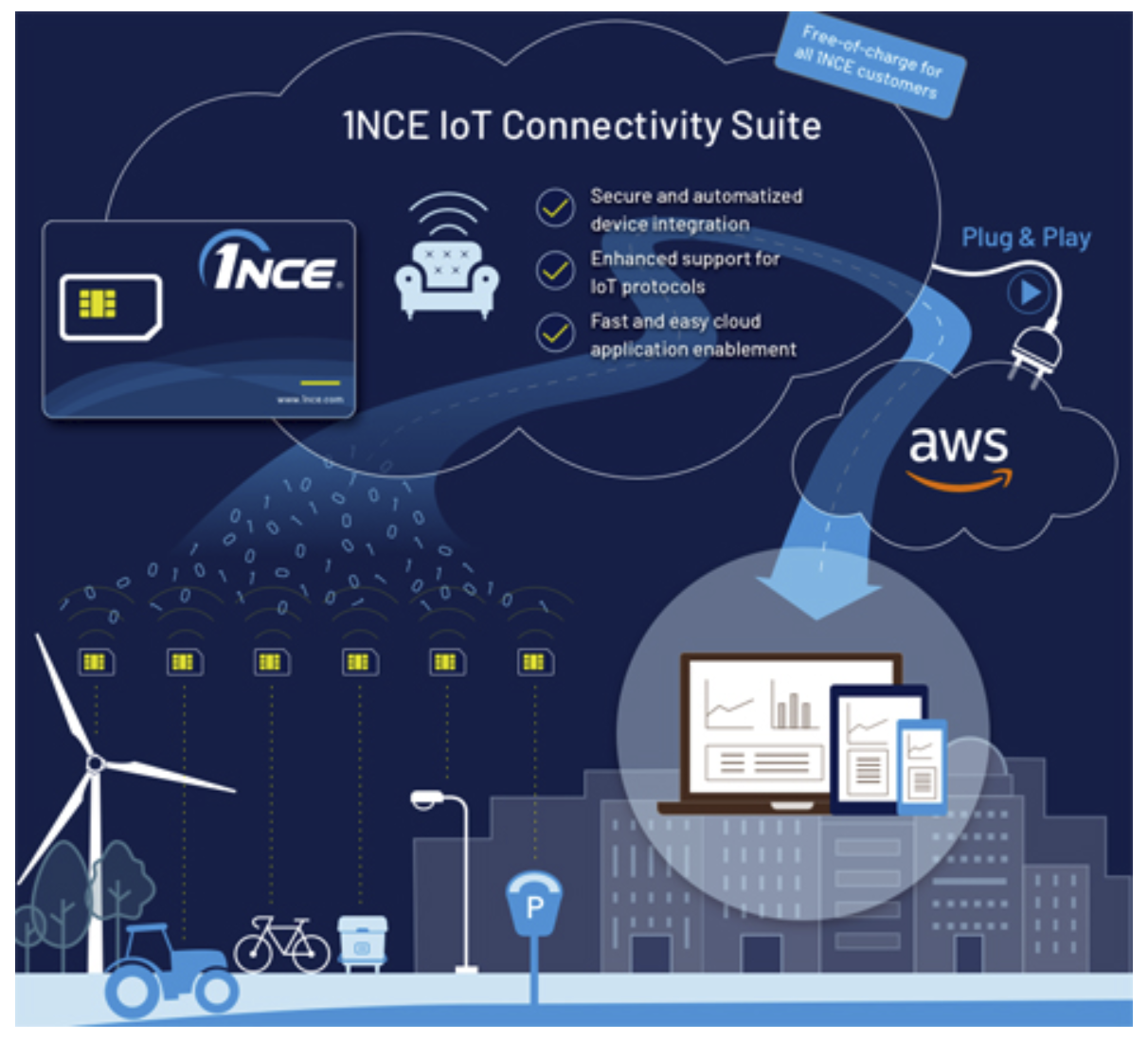 1NCE provides IoT device management service suite