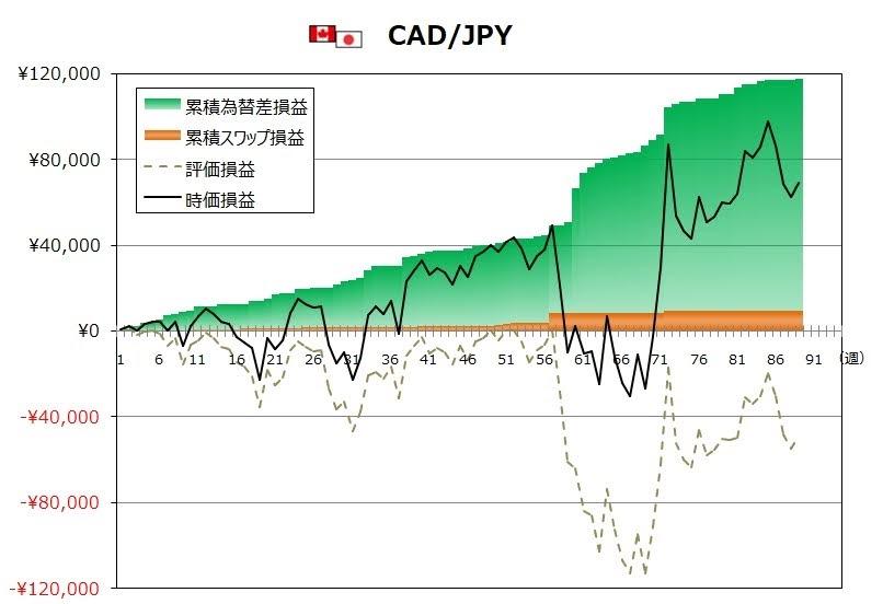 ココのトラリピ9月度CAD/JPYグラフ