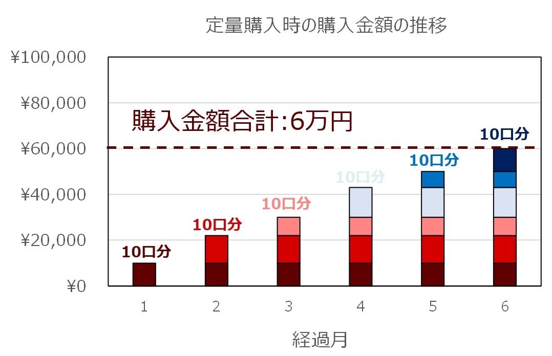 定量購入の場合の例(グラフ)