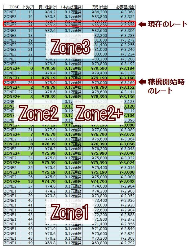ココの連続予約注文CAD/JPY#2の設定表