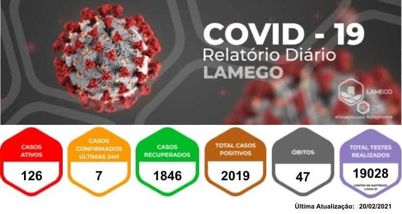 Mais sete novos casos positivos de Covid-19 no Município de Lamego