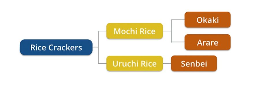 Rice Crackers Graph