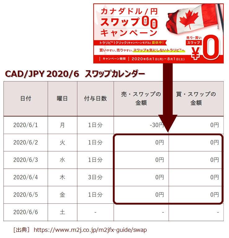 トラリピCAD/JPYのスワップポイント表