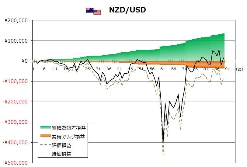 ココのトラリピ9月度NZD/USDグラフ