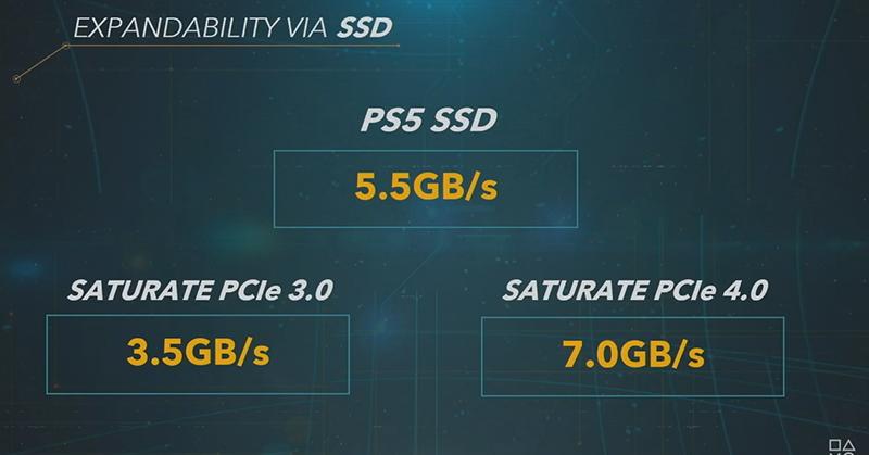 PS5 leak SSD หลุด PS5 เหลือพื้นที่ SSD แค่ 664 GB