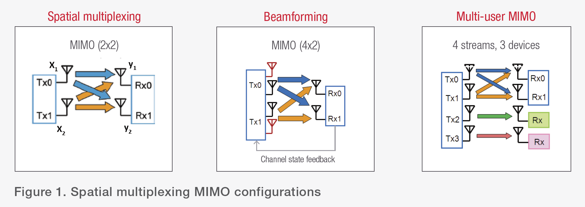 Figure 1. Spatial multiplexing MIMO configurations