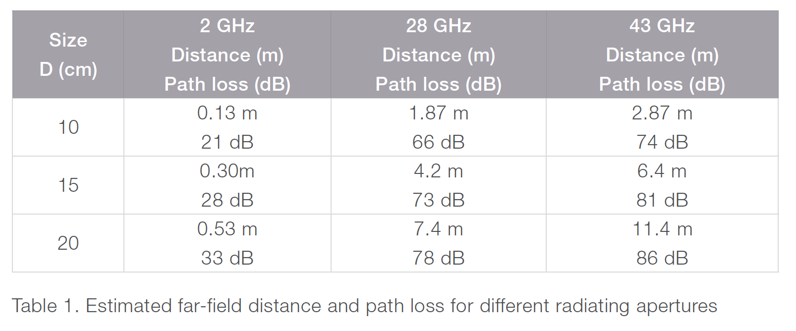 Table 1. Estimated far-field distance and path loss for different radiating apertures