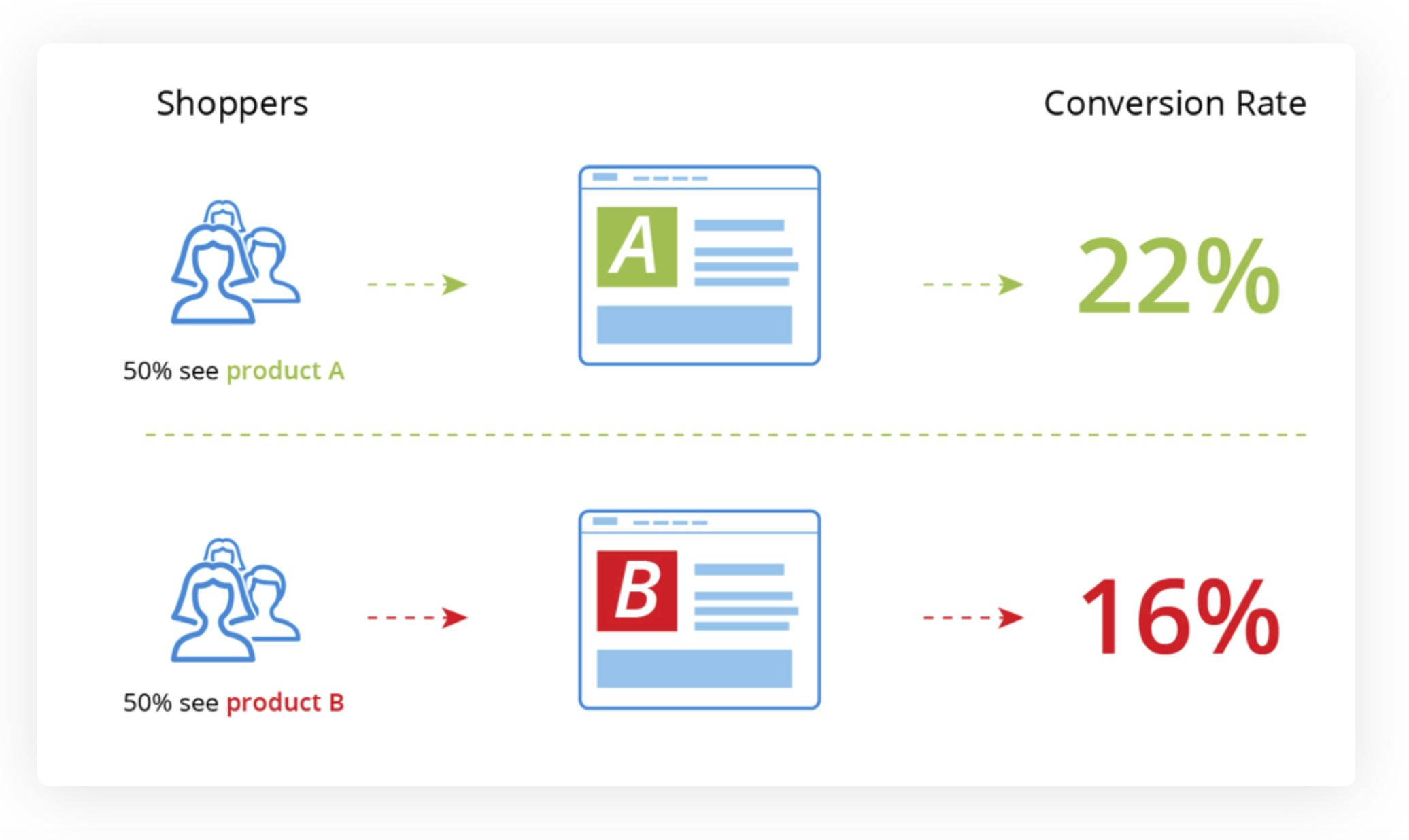 Using A/B testing experiences for ongoing optimization