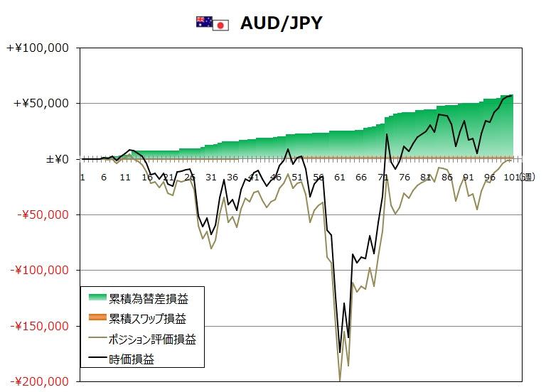 ココのトラリピ12月度AUD/JPYグラフ