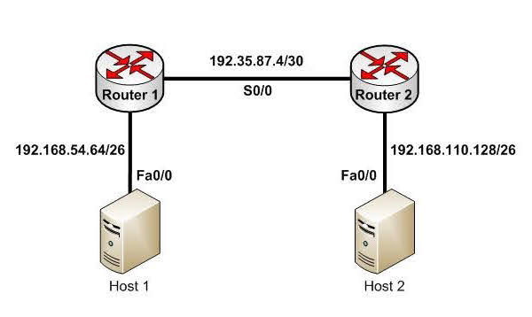 The fact that Host 1 would still be able to ping the S0/0 interface on Router 2 could obscure this missing route.
