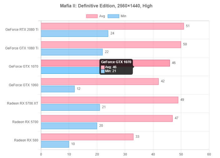 Mafia II: Definitive Edition resolution test 4