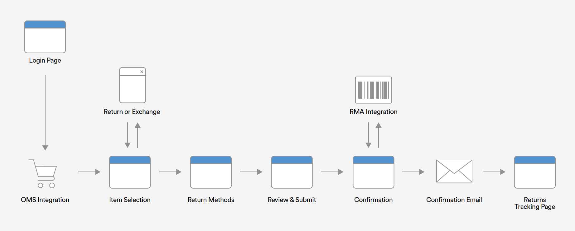 Integration with internal systems