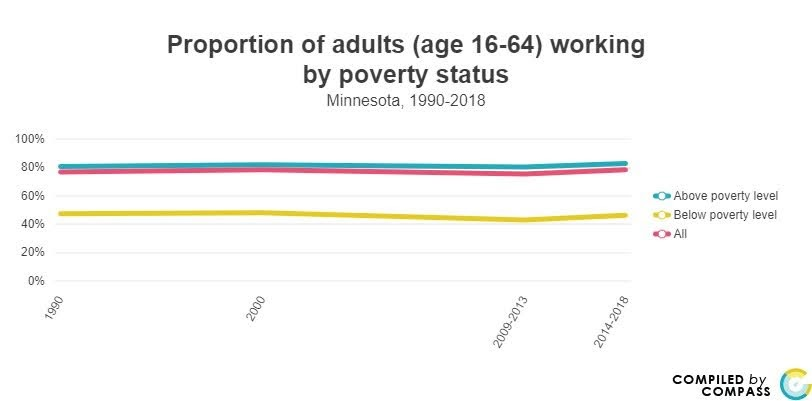 <a href = 'https://www.mncompass.org/chart/k174/proportion-adults-working#1-6783-g' target='_blank' >% of working adults by poverty</a>