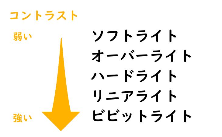 クリスタ合成モード(コントラスト変化の比較)