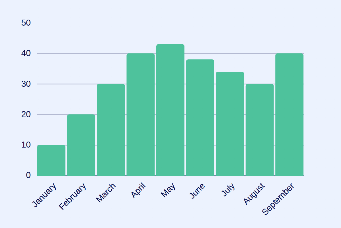 Employee Advocacy Metrics - Employee Adoption