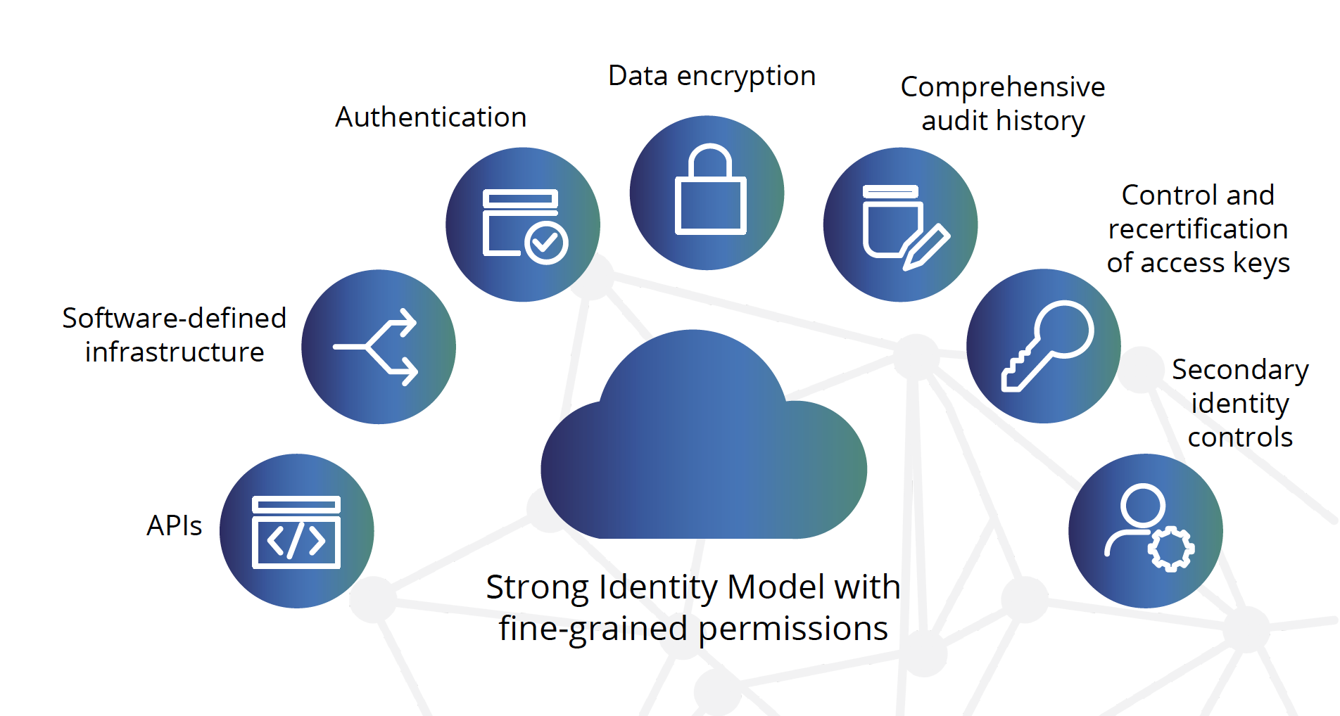 Cloud Security needs a strong identity model