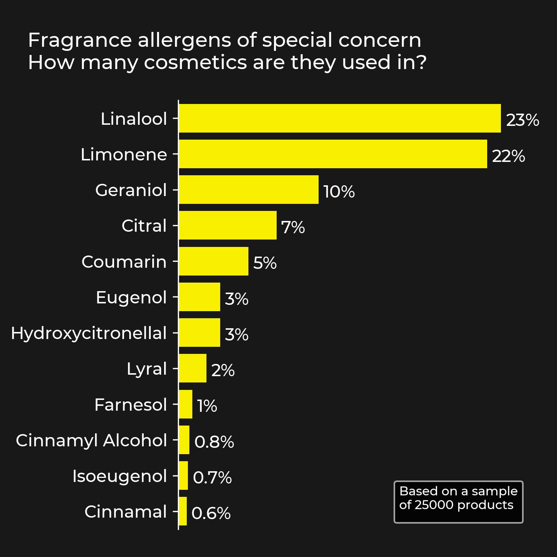 Fragrance Allergens of special concern