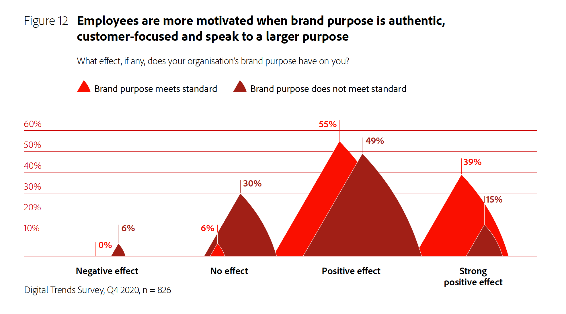 Figure 12: Employees are more motivated when brand purpose is authentic, customer-focused and speak to a larger purpose.