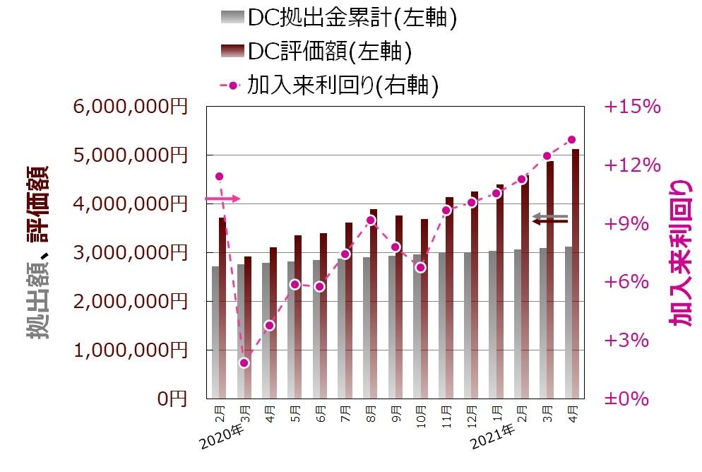 ココ夫の企業型確定拠出年金2021年推移グラフ