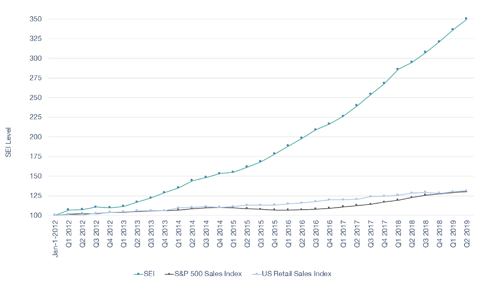 The Subscription Economy Index Level Versus S&P 500 and Retail Sales Growth. Subscription business sales have grown substantially faster than two key public benchmarks—S&P 500 Sales and U.S. retail sales. Overall, the SEI data reveals that subscription businesses grew revenues about five times faster than S&P 500 company revenues (18.2% versus 3.6%) and U.S. retail sales (18.2% versus 3.7%) from January 1, 2012 to June 30, 2019. Source: Subscription Economy Index, Zuora, 2019