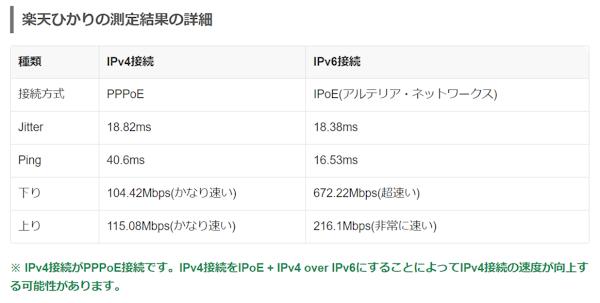 みんそくで測定したIPv4, IPv6それぞれの接続スピード