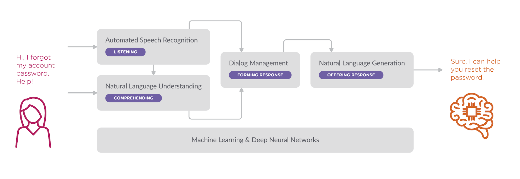Conversational AI: What is it and how does it work?
