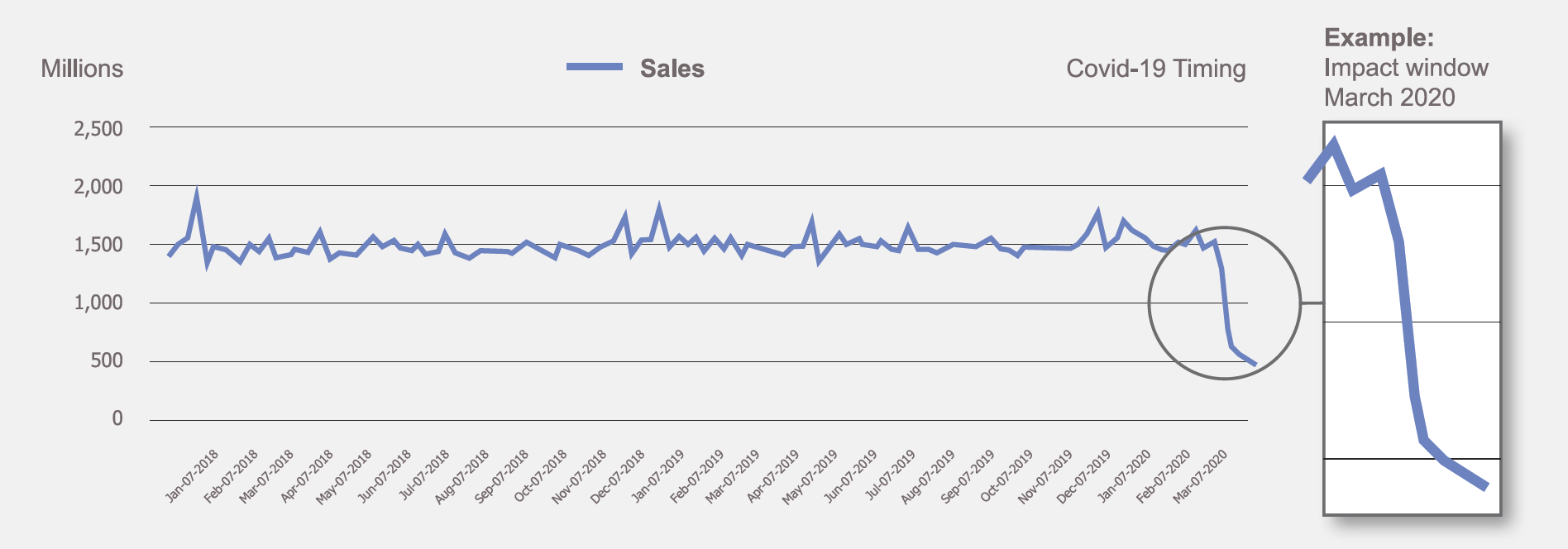 Clear depression in sales during the month of March 2020 which helps define the COVID-19 impact window.