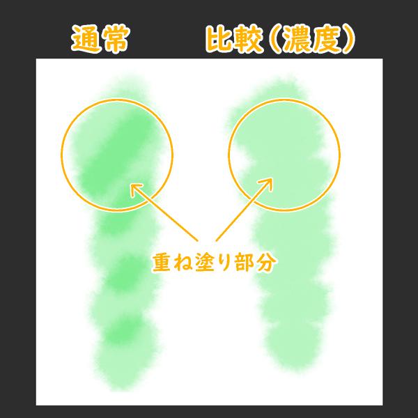 クリスタの描画ツール合成モード「比較(濃度)」