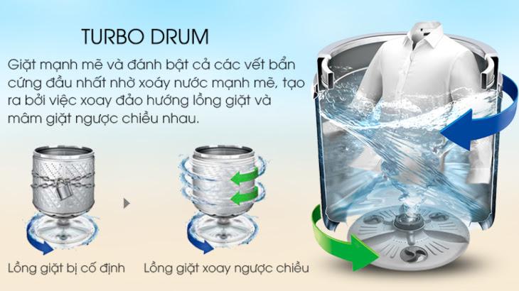 Công nghệ Turbo Drum